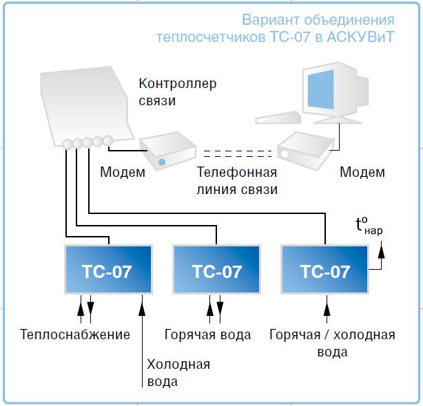 Теплосчетчик ТС - 07